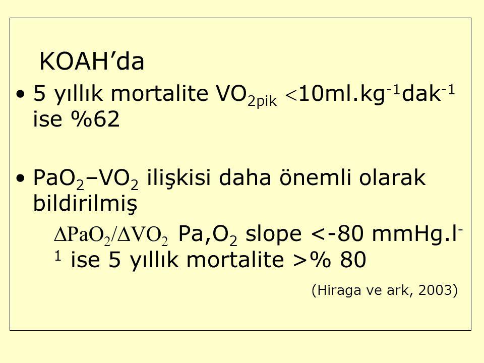 KOAH'da 5 yıllık mortalite VO 2pik 10ml.kg -1 dak -1 ise %62 PaO 2 –VO 2 ilişkisi daha önemli olarak bildirilmiş  PaO 2 /  VO 2 Pa,O 2 slope % 80 (