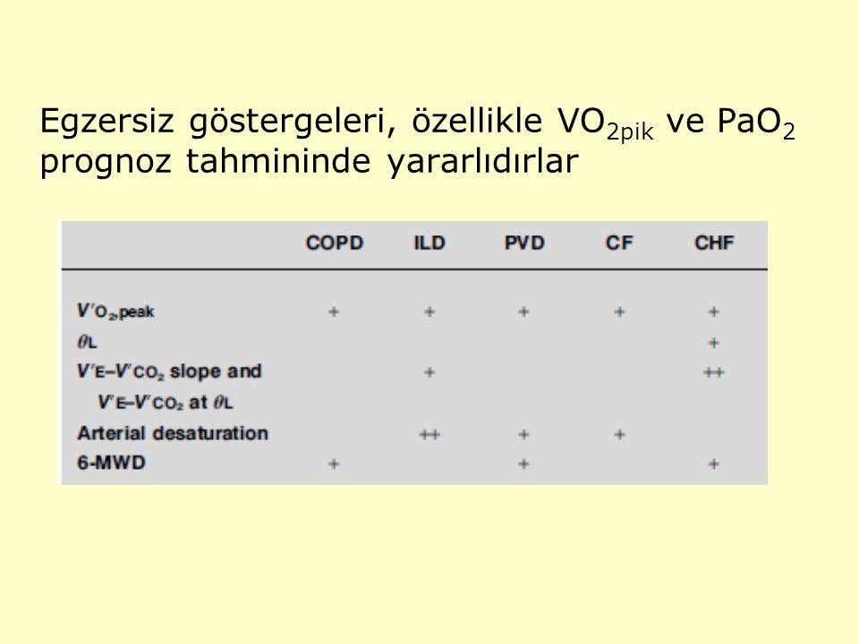 Egzersiz göstergeleri, özellikle VO 2pik ve PaO 2 prognoz tahmininde yararlıdırlar