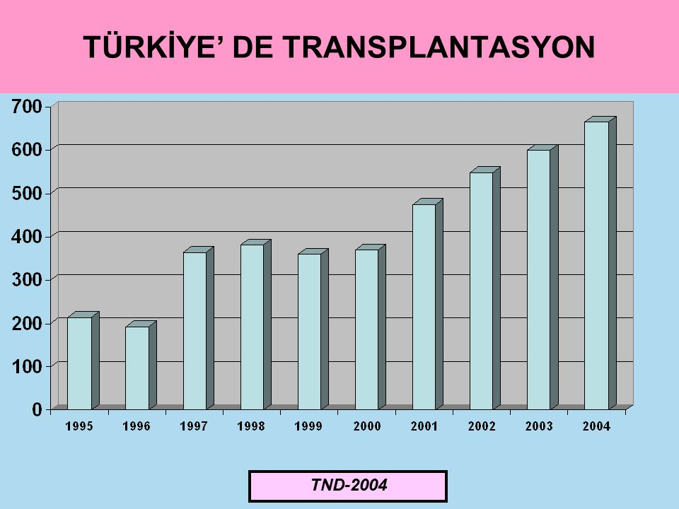 TÜRKİYE' DE TRANSPLANTASYON TND-2004