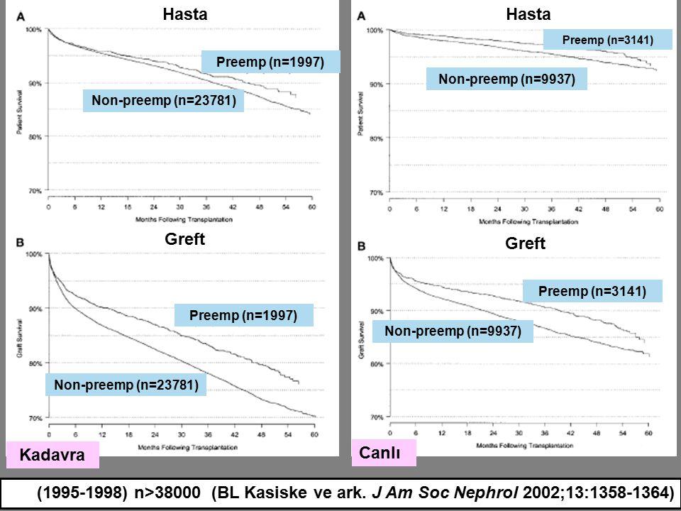 Kadavra Canlı Hasta Greft (1995-1998) n>38000 (BL Kasiske ve ark. J Am Soc Nephrol 2002;13:1358-1364) Preemp (n=1997) Non-preemp (n=23781) Preemp (n=1