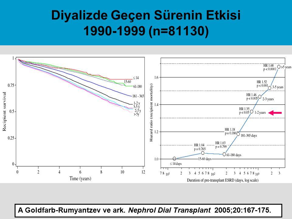 Diyalizde Geçen Sürenin Etkisi 1990-1999 (n=81130) A Goldfarb-Rumyantzev ve ark. Nephrol Dial Transplant 2005;20:167-175.