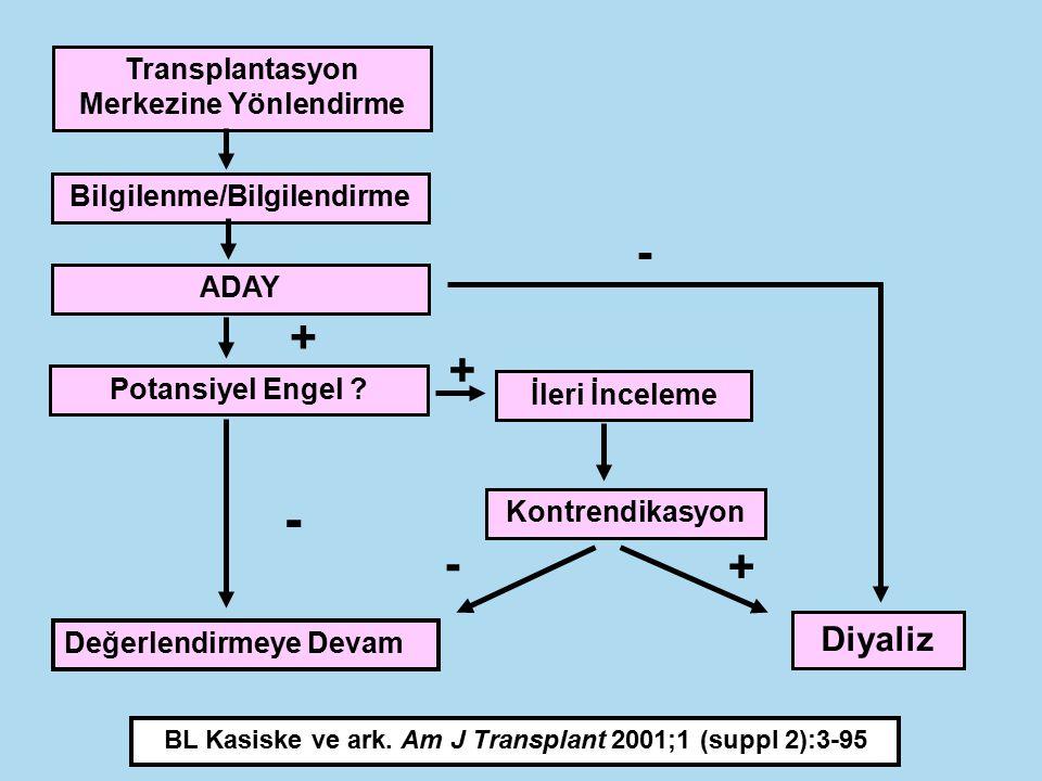 Transplantasyon Merkezine Yönlendirme Bilgilenme/Bilgilendirme ADAY Potansiyel Engel ? + - Değerlendirmeye Devam - Diyaliz + İleri İnceleme Kontrendik