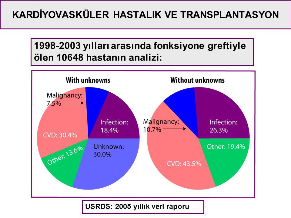 1998-2003 yılları arasında fonksiyone greftiyle ölen 10648 hastanın analizi: USRDS: 2005 yıllık veri raporu KARDİYOVASKÜLER HASTALIK VE TRANSPLANTASYO