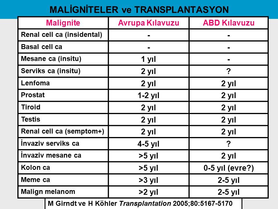 MALİGNİTELER ve TRANSPLANTASYON MaligniteAvrupa KılavuzuABD Kılavuzu Renal cell ca (insidental) -- Basal cell ca -- Mesane ca (insitu) 1 yıl- Serviks
