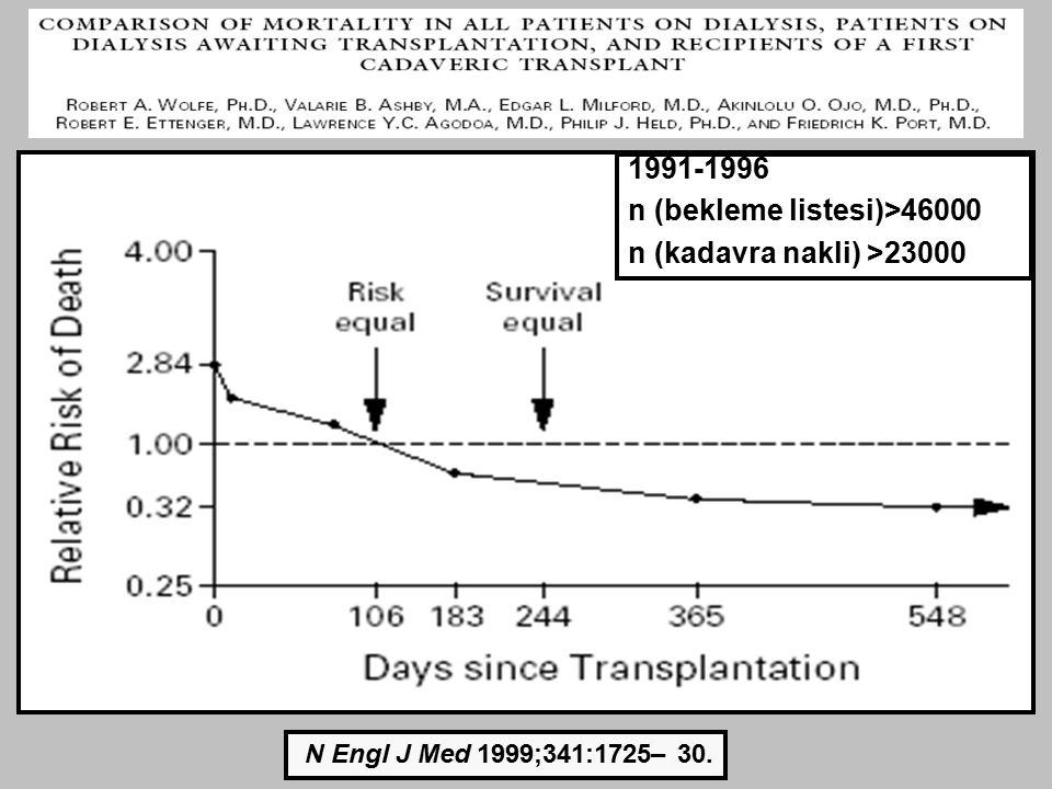 SOLUNUM SİSTEMİ ve TRANSPLANTASYON  Evde oksijen tedavisi ihtiyacı olan hastalar  Kontrolsüz astım hastaları  Ciddi korpulmonale  Ciddi kronik obstrüktif pulmoner hastalık/pulmoner fibrozis/restriktif akciğer hastalığı böbrek transplantasyonu için aday olunmaması gereken durumlardır G Knoll ve ark.