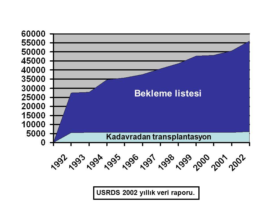 DİYALİZE BAŞLANMADAN (PREEMPTİF) TRANSPLANTASYON  ABD'de preemptif transplantasyon (erişkinde) Canlıdan böbrek transplantasyonlarının %25'i Kadavradan böbrek transplantasyonlarının %7-8'i  United Network for Organ Sharing (UNOS) transplantasyon kayıtları preemptif yapılmayan böbrek transplantasyonuyla ilişkili faktörleri tanımlamak için yeterli değil Nefrolog izleminde olmak Potansiyel verici olarak eş varlığı FL Weng ve ark.