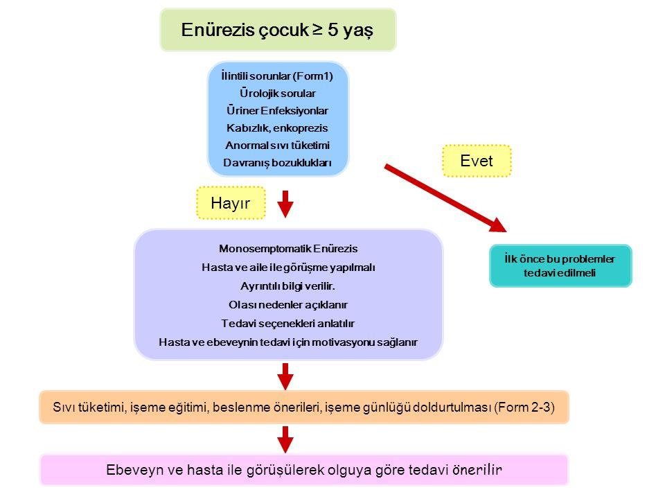 Enürezis çocuk ≥ 5 yaş İlintili sorunlar (Form1) Ürolojik sorular Üriner Enfeksiyonlar Kabızlık, enkoprezis Anormal sıvı tüketimi Davranış bozukluklar