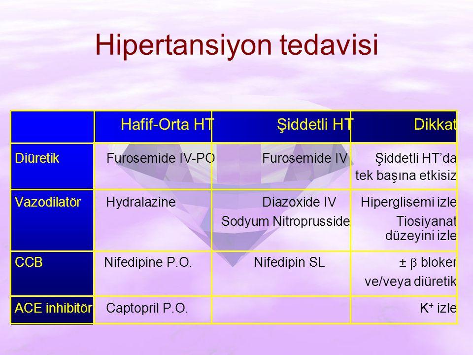 Hipertansiyon tedavisi Hafif-Orta HTŞiddetli HTDikkat Diüretik Furosemide IV-PO Furosemide IVŞiddetli HT'da tek başına etkisiz Vazodilatör Hydralazine Diazoxide IVHiperglisemi izle Sodyum NitroprussideTiosiyanat düzeyini izle CCB Nifedipine P.O.