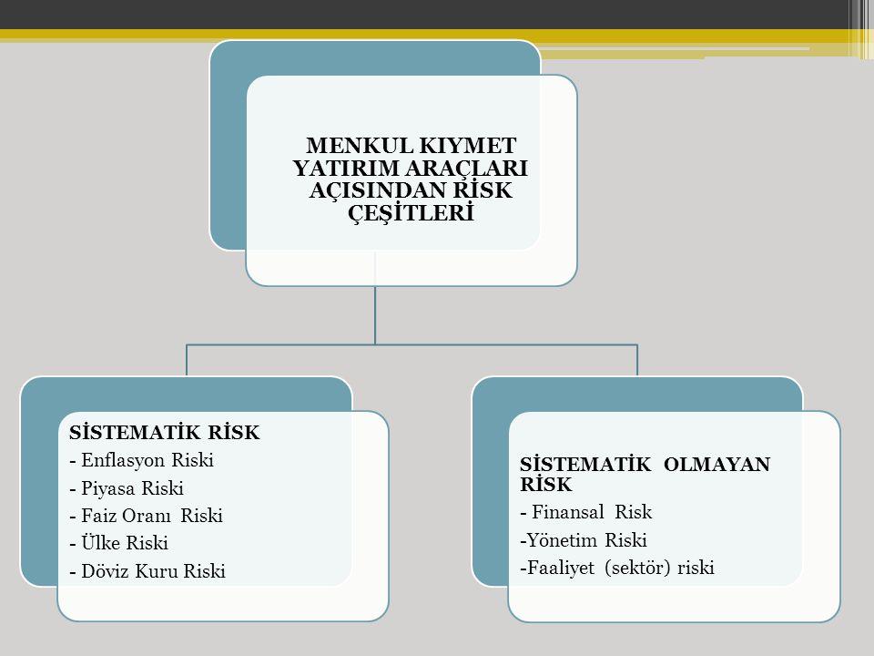 MENKUL KIYMET YATIRIM ARAÇLARI AÇISINDAN RİSK ÇEŞİTLERİ SİSTEMATİK RİSK - Enflasyon Riski - Piyasa Riski - Faiz Oranı Riski - Ülke Riski - Döviz Kuru Riski SİSTEMATİK OLMAYAN RİSK - Finansal Risk -Yönetim Riski -Faaliyet (sektör) riski
