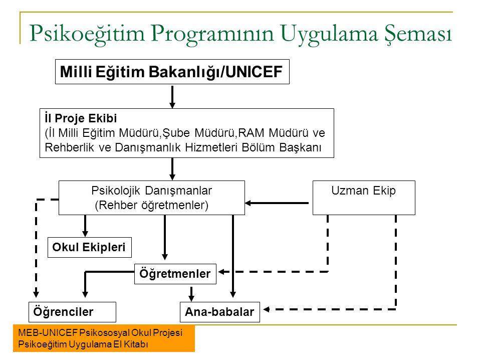 Psikoeğitim Programının Uygulama Şeması MEB-UNICEF Psikososyal Okul Projesi Psikoeğitim Uygulama El Kitabı İl Proje Ekibi (İl Milli Eğitim Müdürü,Şube