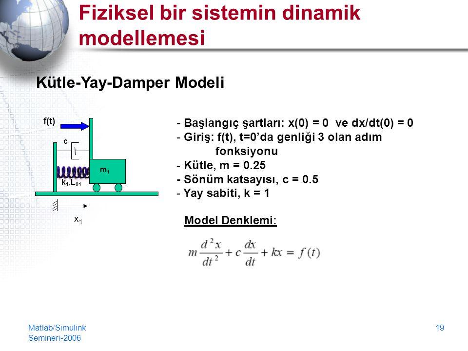 Matlab/Simulink Semineri-2006 19 Fiziksel bir sistemin dinamik modellemesi - Başlangıç şartları: x(0) = 0 ve dx/dt(0) = 0 - Giriş: f(t), t=0'da genliği 3 olan adım fonksiyonu - Kütle, m = 0.25 - Sönüm katsayısı, c = 0.5 - Yay sabiti, k = 1 Model Denklemi: Kütle-Yay-Damper Modeli c f(t) x1x1 k 1,L 01 m1m1