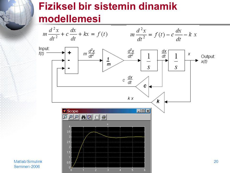 Matlab/Simulink Semineri-2006 20 Fiziksel bir sistemin dinamik modellemesi
