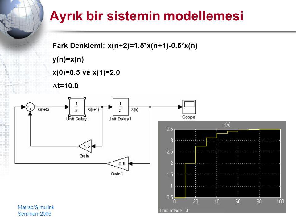 Matlab/Simulink Semineri-2006 21 Ayrık bir sistemin modellemesi Fark Denklemi: x(n+2)=1.5*x(n+1)-0.5*x(n) y(n)=x(n) x(0)=0.5 ve x(1)=2.0  t=10.0