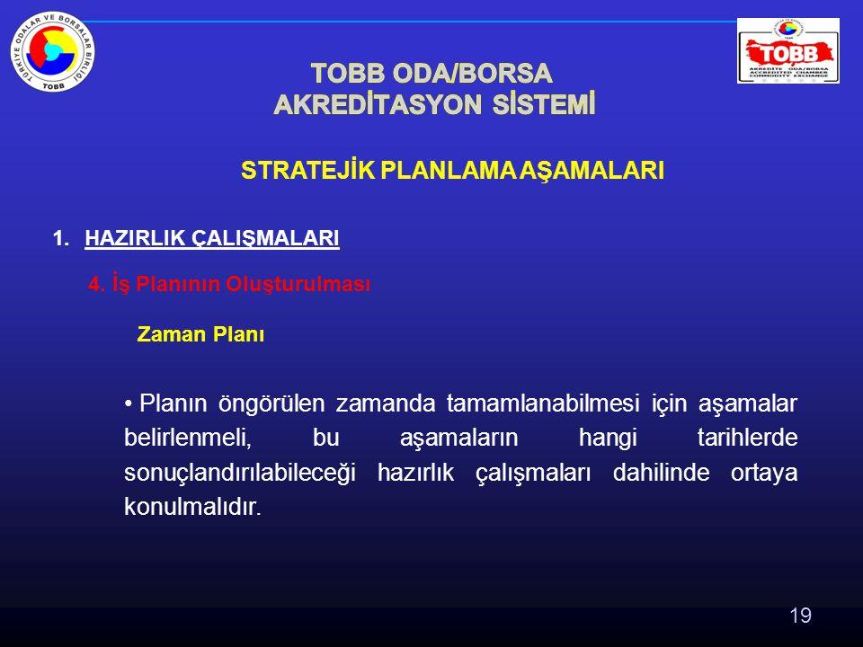 19 STRATEJİK PLANLAMA AŞAMALARI 1.HAZIRLIK ÇALIŞMALARI 4.