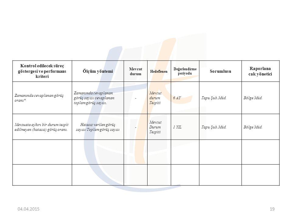 04.04.201519 Kontrol edilecek süreç göstergesi ve performans kriteri Ölçüm yöntemi Mevcut durum Hedeflenen Değerlendirme periyodu Sorumlusu Raporlana