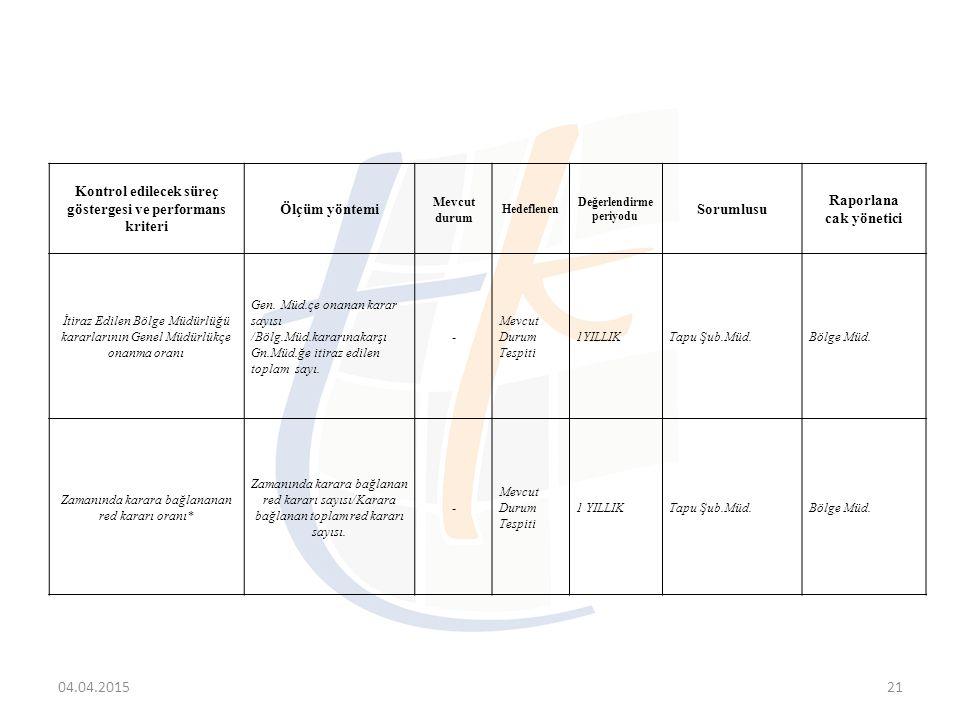 04.04.201521 Kontrol edilecek süreç göstergesi ve performans kriteri Ölçüm yöntemi Mevcut durum Hedeflenen Değerlendirme periyodu Sorumlusu Raporlana