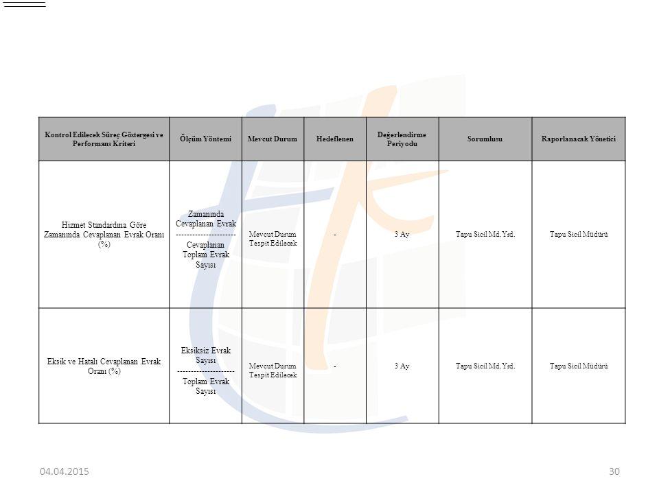 04.04.201530 Kontrol Edilecek Süreç Göstergesi ve Performans Kriteri Ölçüm YöntemiMevcut DurumHedeflenen Değerlendirme Periyodu SorumlusuRaporlanacak
