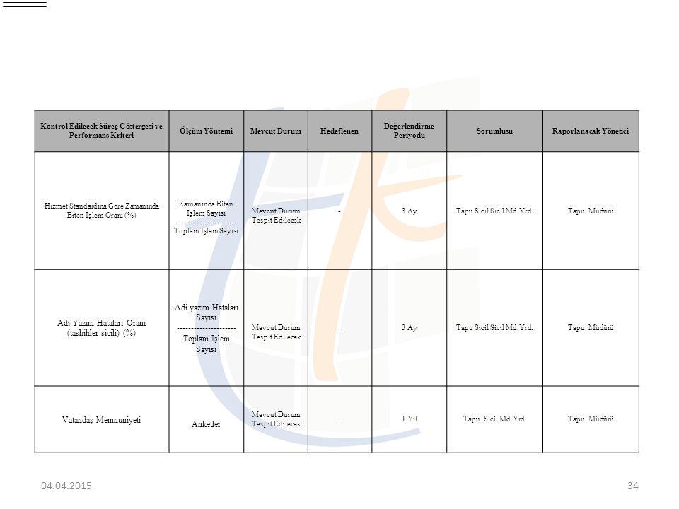 04.04.201534 Kontrol Edilecek Süreç Göstergesi ve Performans Kriteri Ölçüm YöntemiMevcut DurumHedeflenen Değerlendirme Periyodu SorumlusuRaporlanacak