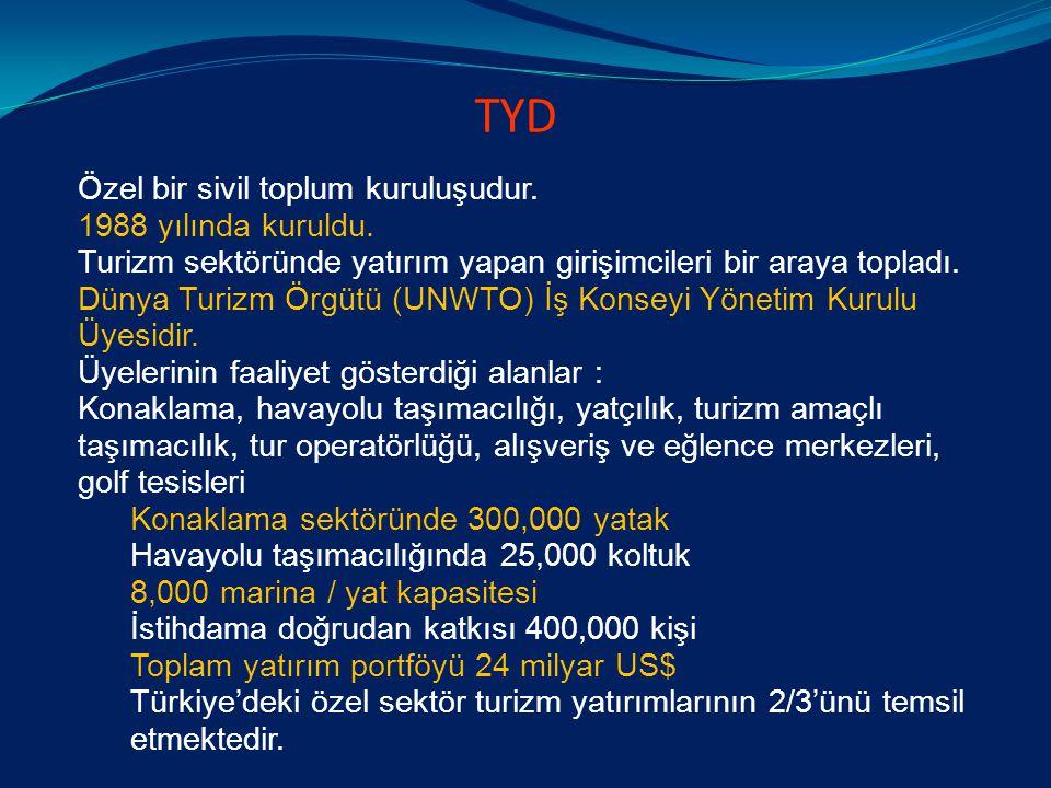 TÜRK TURİZMİNDE TURİST SAYISI VE TURİZM GELİRLERİ DAĞILIMI (1980-2010) Turist Sayısı (milyon) Turizm Gelirleri (milyar$)