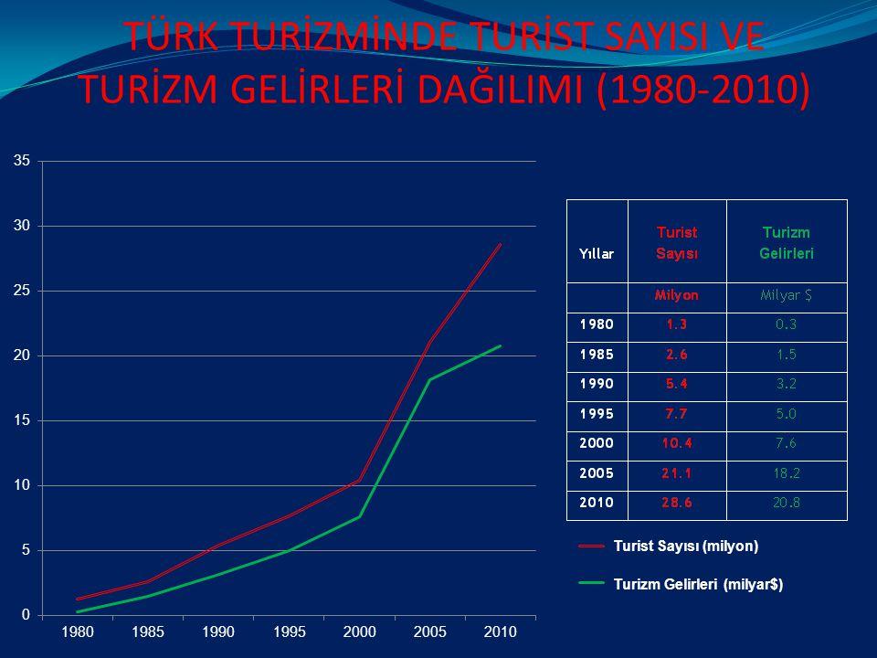 GAP Bölgesinde olduğu gibi, Bitlis ve Van'a yönelik kültür turlarının sayısının artırılması hedeflenmelidir.
