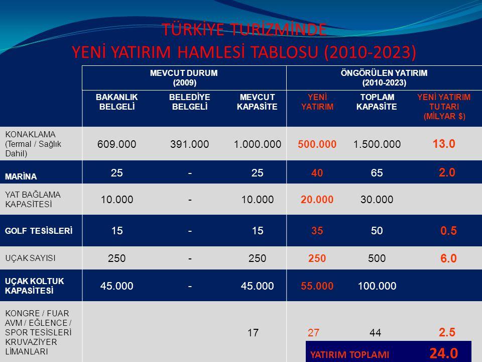 TÜRKİYE TURİZMİNDE YENİ YATIRIM HAMLESİ TABLOSU (2010-2023) BAKANLIK BELGELİ BELEDİYE BELGELİ MEVCUT KAPASİTE YENİ YATIRIM TOPLAM KAPASİTE YENİ YATIRIM TUTARI (MİLYAR $) KONAKLAMA (Termal / Sağlık Dahil) 609.000391.0001.000.000500.0001.500.000 13.0 MARİNA 25- 4065 2.0 YAT BAĞLAMA KAPASİTESİ 10.000- 20.00030.000 GOLF TESİSLERİ 15- 3550 0.5 UÇAK SAYISI 250- 500 6.0 UÇAK KOLTUK KAPASİTESİ 45.000- 55.000100.000 KONGRE / FUAR AVM / EĞLENCE / SPOR TESİSLERİ KRUVAZİYER LİMANLARI 17 27 44 2.5 YATIRIM TOPLAMI 24.0 MEVCUT DURUM (2009) ÖNGÖRÜLEN YATIRIM (2010-2023)