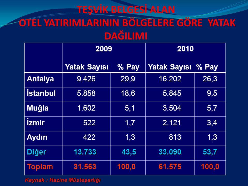 TEŞVİK BELGESİ ALAN OTEL YATIRIMLARININ BÖLGELERE GÖRE YATAK DAĞILIMI 2009 Yatak Sayısı % Pay 2010 Yatak Sayısı % Pay Antalya9.42629,916.20226,3 İstanbul5.85818,6 5.845 9,5 Muğla1.602 5,1 3.504 5,7 İzmir 522 1,7 2.121 3,4 Aydın 422 1,3 813 1,3 Diğer 13.733 13.733 43,5 43,533.09053,7 Toplam 31.563 100,061.575100,0 Kaynak : Hazine Müsteşarlığı