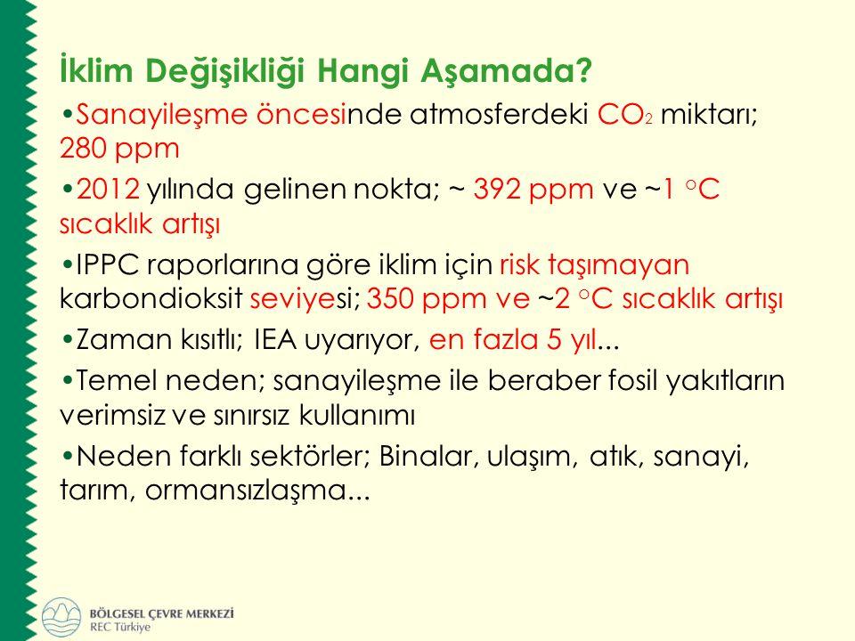 İklim Değişikliği Hangi Aşamada? Sanayileşme öncesinde atmosferdeki CO 2 miktarı; 280 ppm 2012 yılında gelinen nokta; ~ 392 ppm ve ~1 o C sıcaklık art