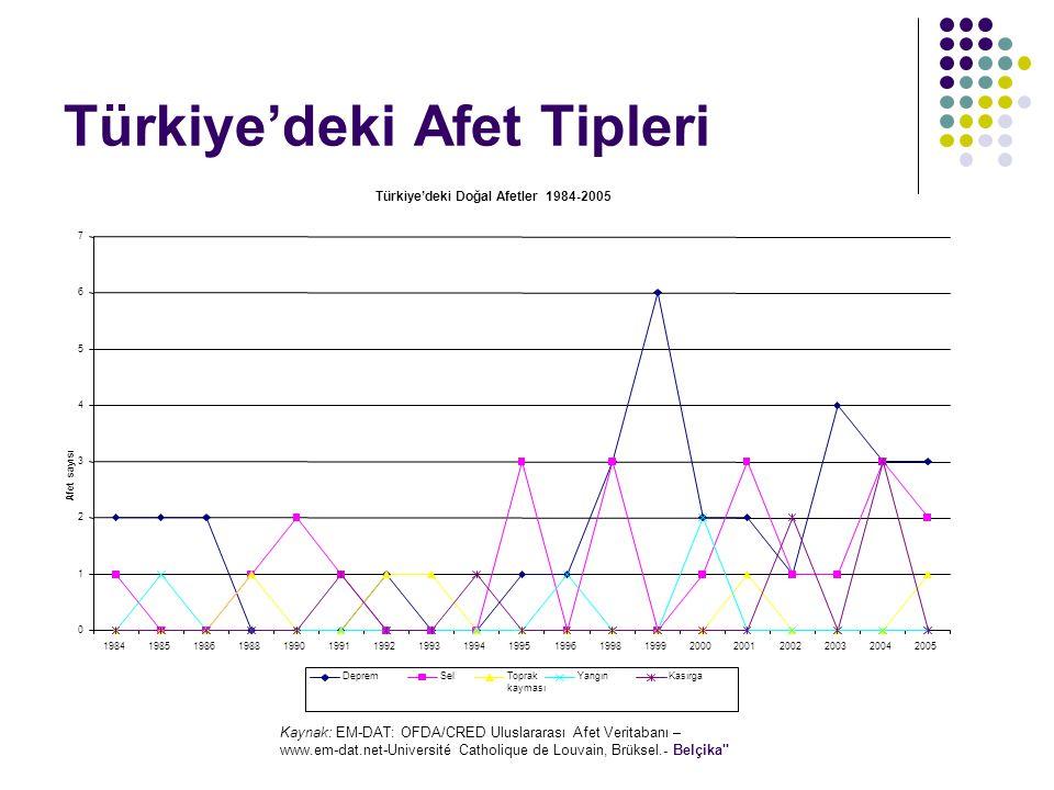 Türkiye'deki Afet Tipleri Kaynak: EM-DAT: OFDA/CRED Uluslararası Afet Veritabanı – www.em-dat.net-Université Catholique de Louvain, Brüksel.- Belçika