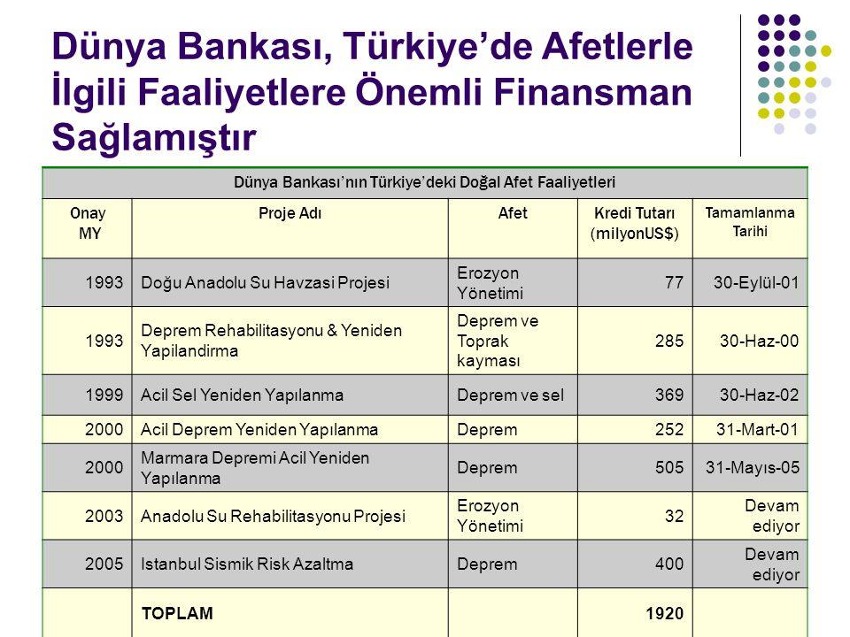 Dünya Bankası, Türkiye'de Afetlerle İlgili Faaliyetlere Önemli Finansman Sağlamıştır Dünya Bankası'nın Türkiye'deki Doğal Afet Faaliyetleri Onay MY Pr