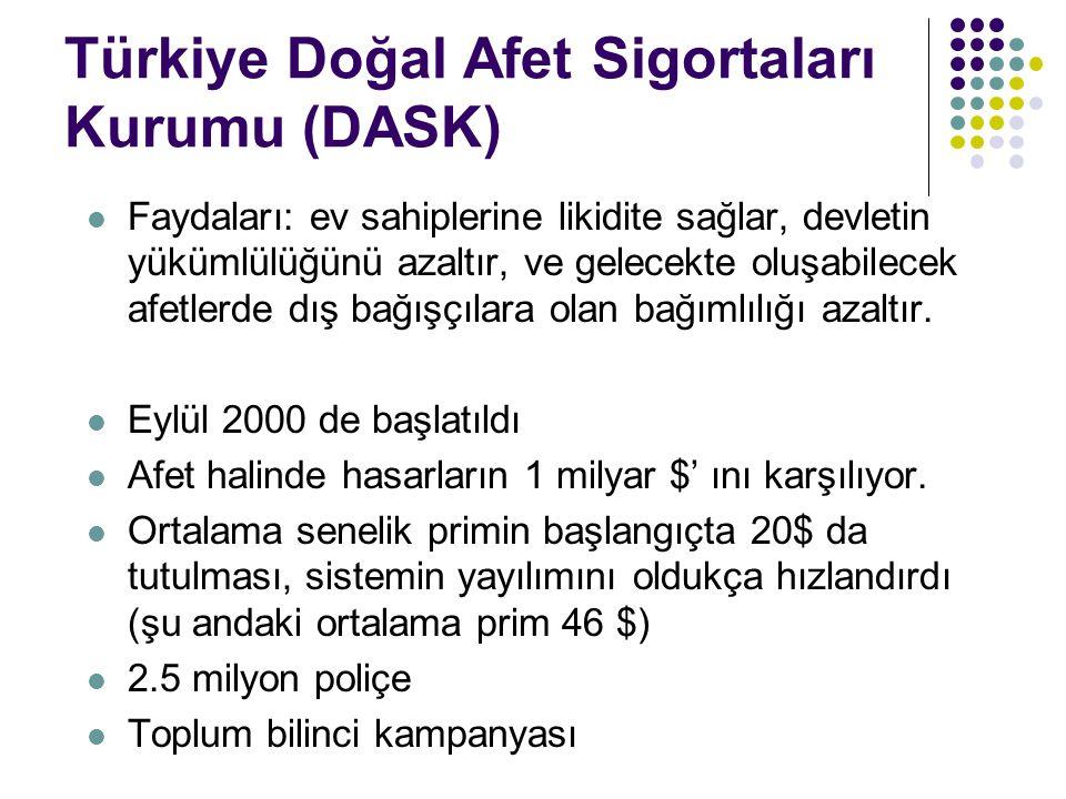 Türkiye Doğal Afet Sigortaları Kurumu (DASK) Faydaları: ev sahiplerine likidite sağlar, devletin yükümlülüğünü azaltır, ve gelecekte oluşabilecek afet