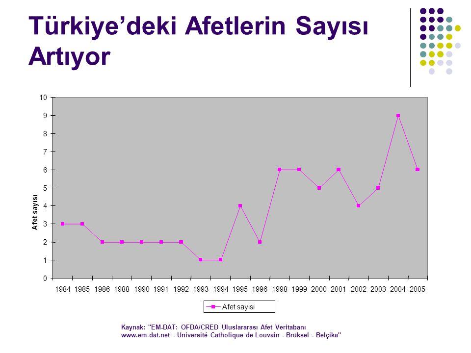 Türkiye'deki Afetlerin Sayısı Artıyor Kaynak: