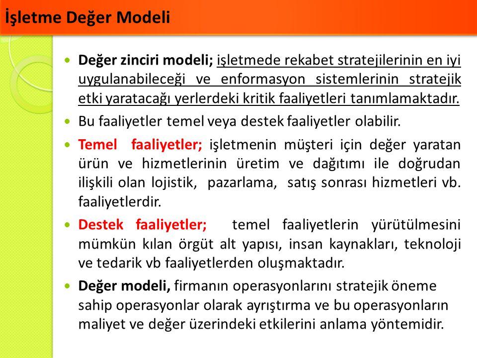 İşletme Değer Modeli Değer zinciri modeli; işletmede rekabet stratejilerinin en iyi uygulanabileceği ve enformasyon sistemlerinin stratejik etki yarat