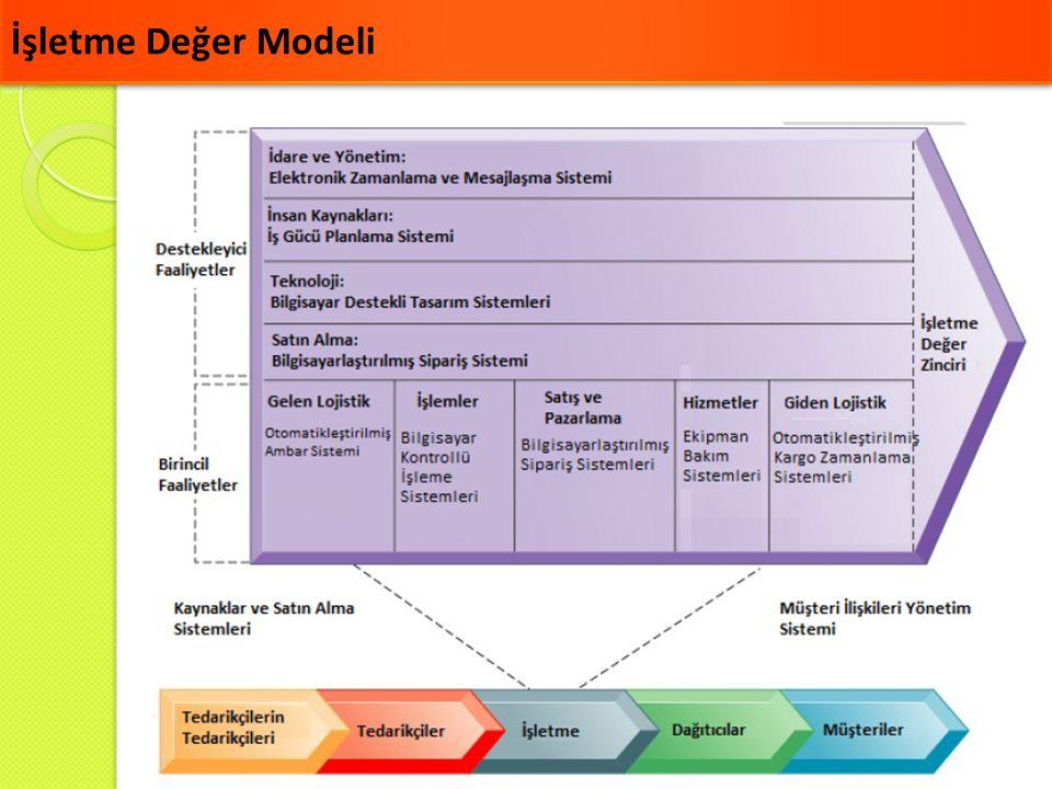 İşletme Değer Modeli