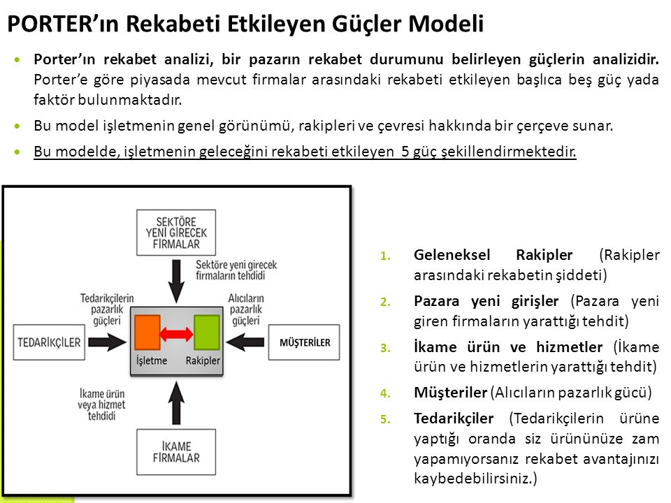 PORTER'ın Rekabeti Etkileyen Güçler Modeli 1. Geleneksel Rakipler (Rakipler arasındaki rekabetin şiddeti) 2. Pazara yeni girişler (Pazara yeni giren f