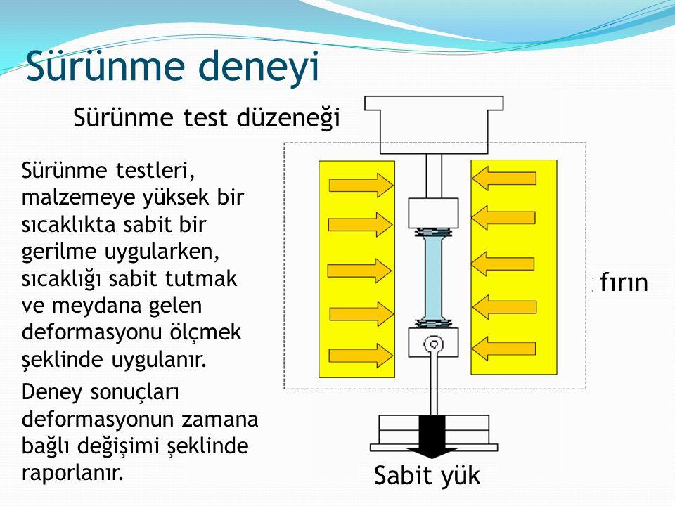 fırın Sabit yük Sürünme deneyi Sürünme test düzeneği Sürünme testleri, malzemeye yüksek bir sıcaklıkta sabit bir gerilme uygularken, sıcaklığı sabit t