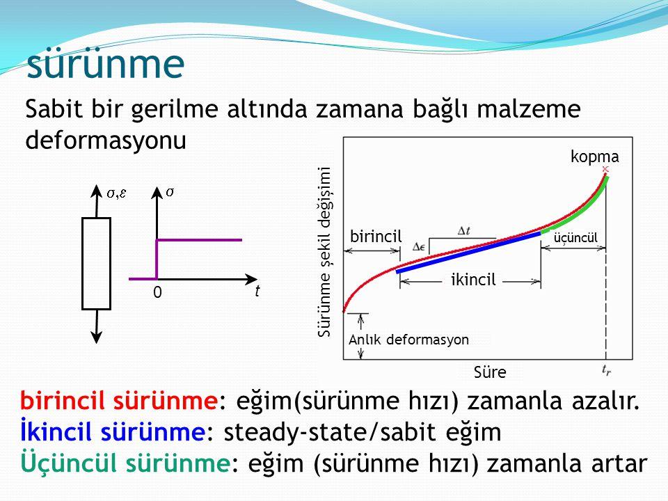 sürünme Sabit bir gerilme altında zamana bağlı malzeme deformasyonu birincil sürünme: eğim(sürünme hızı) zamanla azalır. İkincil sürünme: steady-state