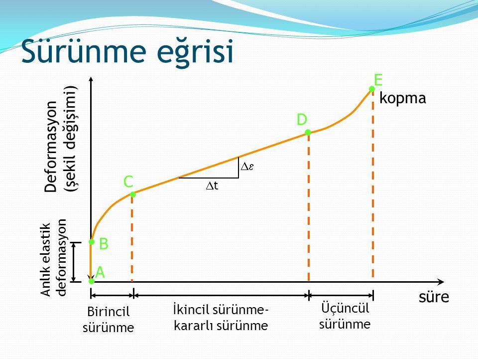 Anlık elastik deformasyon Deformasyon (şekil değişimi) süre A E D C B Birincil sürünme İkincil sürünme- kararlı sürünme Üçüncül sürünme Sürünme eğrisi