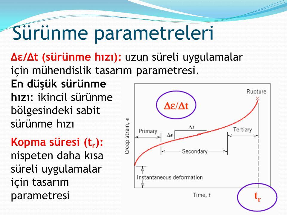 Δε/Δt (sürünme hızı): uzun süreli uygulamalar için mühendislik tasarım parametresi. En düşük sürünme hızı: ikincil sürünme bölgesindeki sabit sürünme