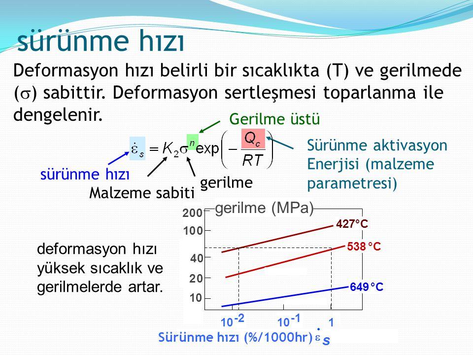 Deformasyon hızı belirli bir sıcaklıkta (T) ve gerilmede (  ) sabittir. Deformasyon sertleşmesi toparlanma ile dengelenir. Gerilme üstü sürünme hızı
