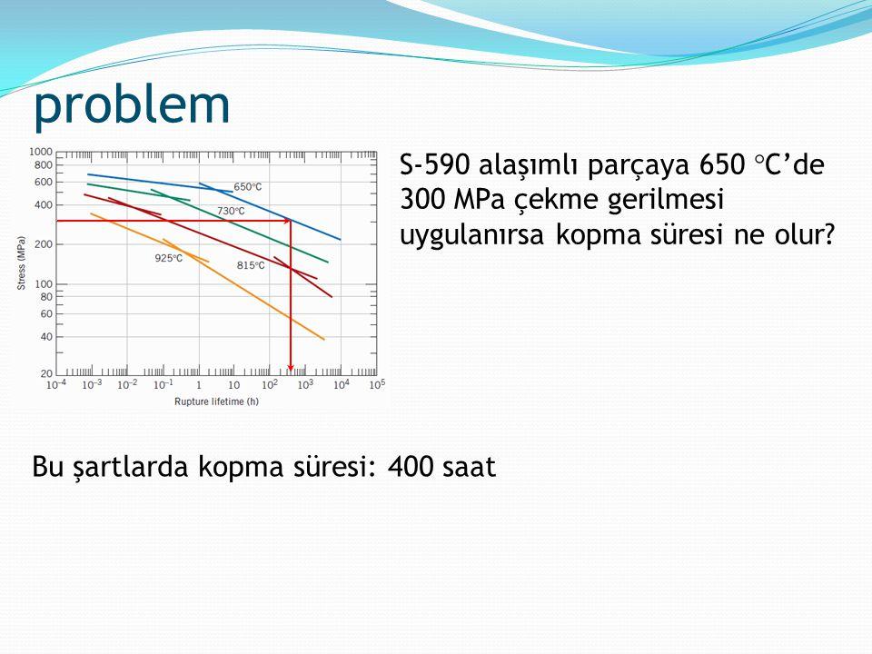 problem S-590 alaşımlı parçaya 650  C'de 300 MPa çekme gerilmesi uygulanırsa kopma süresi ne olur? Bu şartlarda kopma süresi: 400 saat