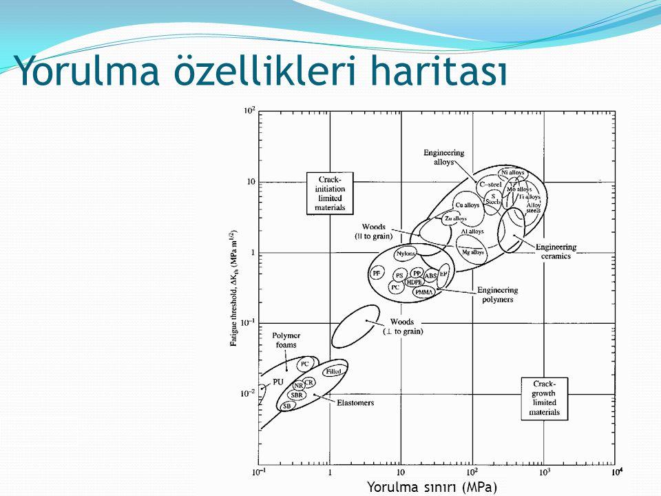 Yorulma özellikleri haritası Yorulma sınırı (MPa)