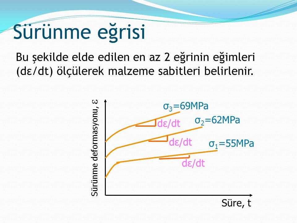 Bu şekilde elde edilen en az 2 eğrinin eğimleri (dε/dt) ölçülerek malzeme sabitleri belirlenir. dε/dt σ 1 =55MPa σ 3 =69MPa σ 2 =62MPa Sürünme deforma