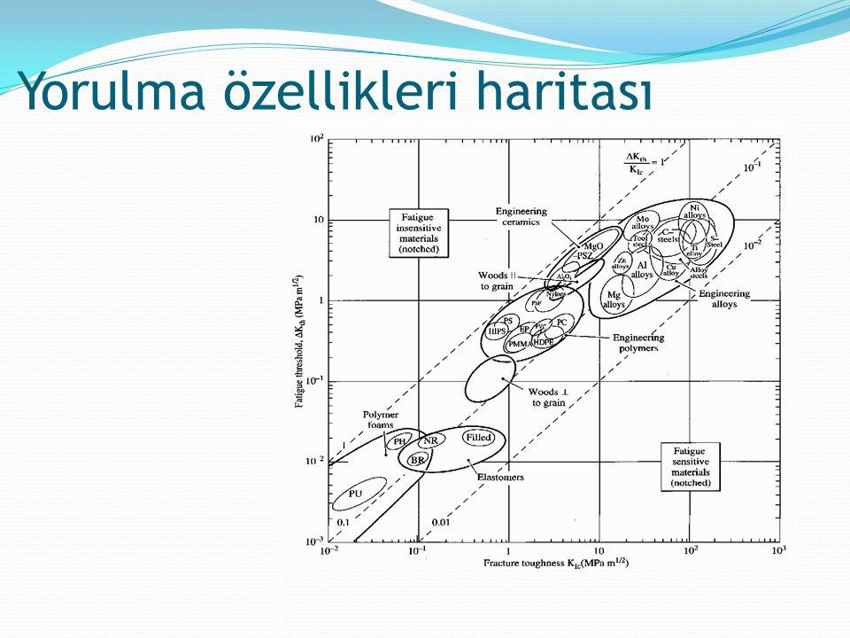standart EMF serisi Giderek daha aktif (anodik) Korozyona uğrama riski artıyor.
