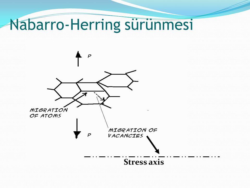 Stress axis Nabarro-Herring sürünmesi