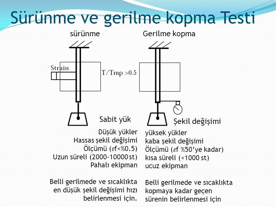 Sürünme ve gerilme kopma Testi Düşük yükler Hassas şekil değişimi Ölçümü (  f<%0.5) Uzun süreli (2000-10000 st) Pahalı ekipman Belli gerilmede ve sıc