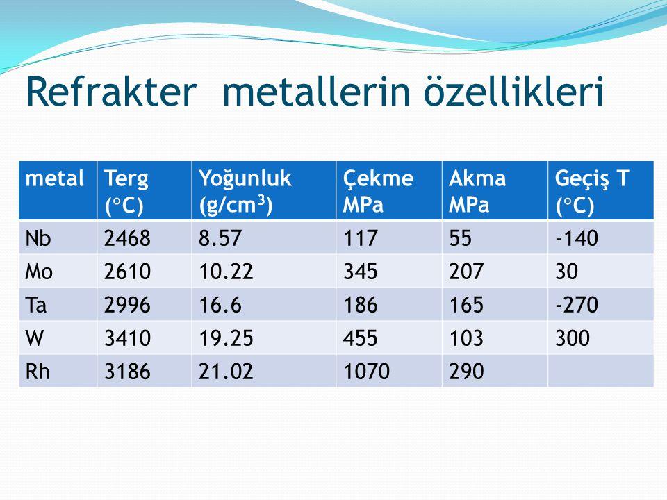 Refrakter metallerin özellikleri metalTerg (  C) Yoğunluk (g/cm 3 ) Çekme MPa Akma MPa Geçiş T (  C) Nb24688.5711755-140 Mo261010.2234520730 Ta29961