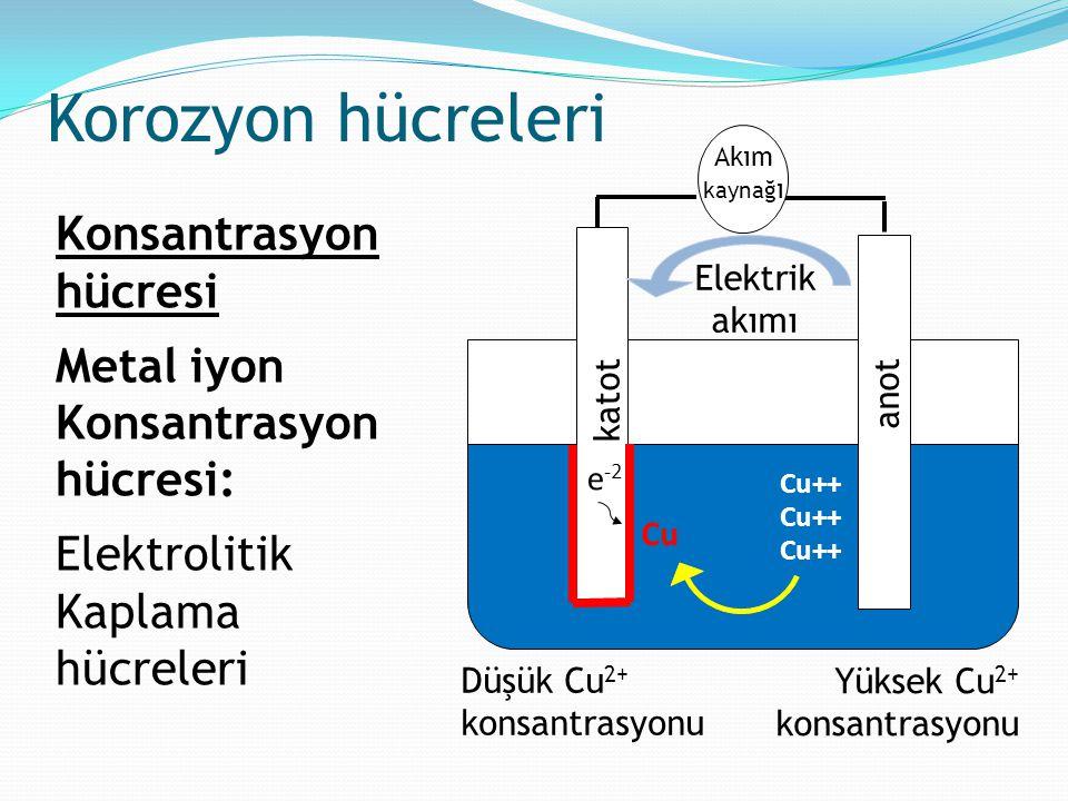 Konsantrasyon hücresi Metal iyon Konsantrasyon hücresi: Elektrolitik Kaplama hücreleri Korozyon hücreleri Akım kaynağ ı k atot Cu++ e -2 Cu Elektrik a