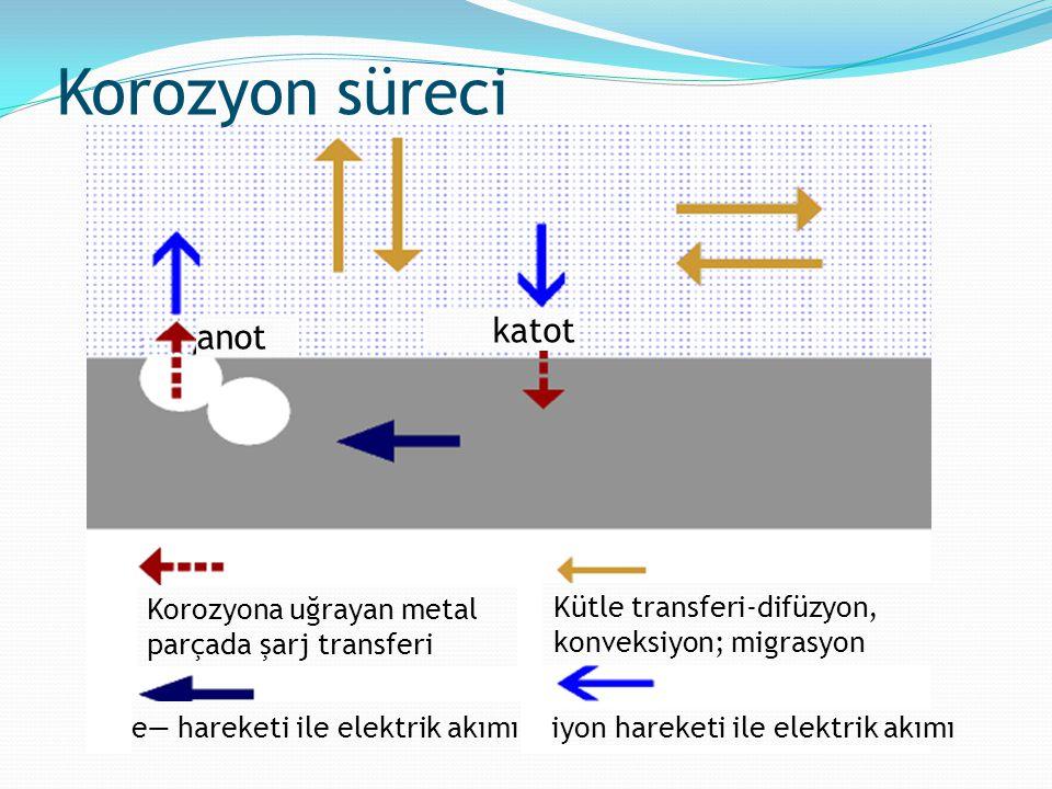 Korozyon süreci Korozyona uğrayan metal parçada şarj transferi Kütle transferi-difüzyon, konveksiyon; migrasyon e— hareketi ile elektrik akımı iyon ha