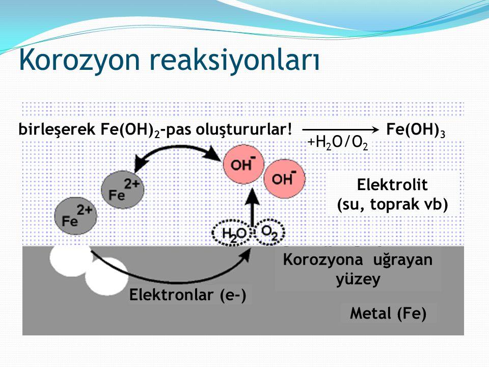 Korozyon reaksiyonları Elektrolit (su, toprak vb) birleşerek Fe(OH) 2 -pas oluştururlar! Fe(OH) 3 Korozyona uğrayan yüzey Elektronlar (e-) Metal (Fe)