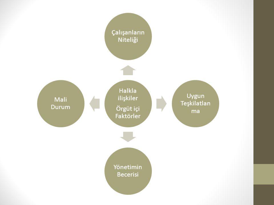Halkla ilişkiler Örgüt içi Faktörler Çalışanların Niteliği Uygun Teşkilatlan ma Yönetimin Becerisi Mali Durum